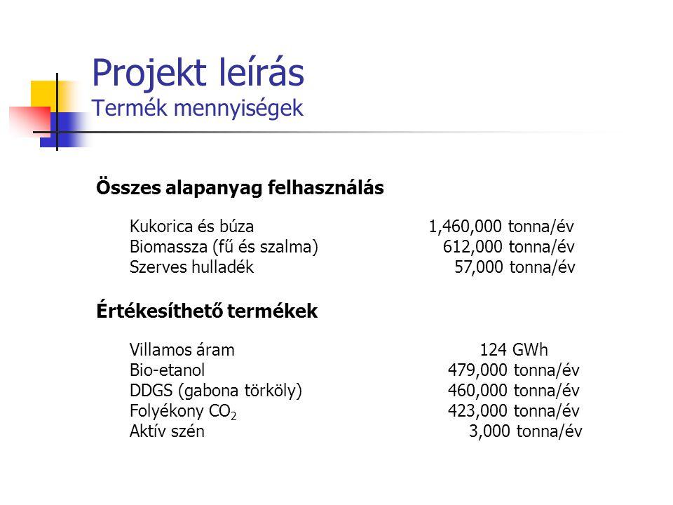 Projekt leírás Termék mennyiségek Összes alapanyag felhasználás Kukorica és búza 1,460,000 tonna/év Biomassza (fű és szalma) 612,000 tonna/év Szerves