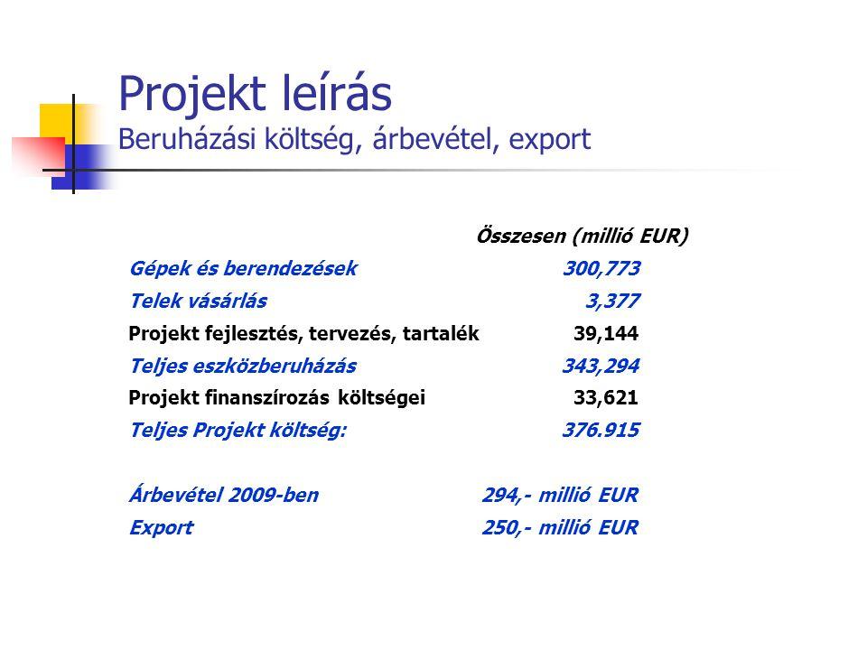 Projekt leírás Beruházási költség, árbevétel, export Összesen (millió EUR) Gépek és berendezések300,773 Telek vásárlás 3,377 Projekt fejlesztés, terve