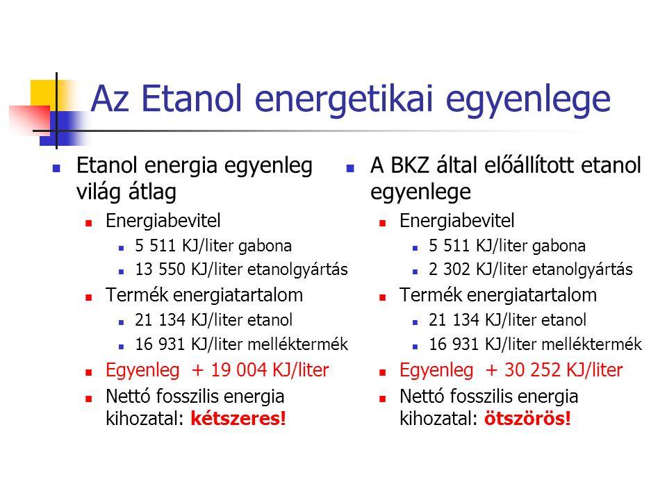  Etanol energia egyenleg világ átlag  Energiabevitel  5 511 KJ/liter gabona  13 550 KJ/liter etanolgyártás  Termék energiatartalom  21 134 KJ/li