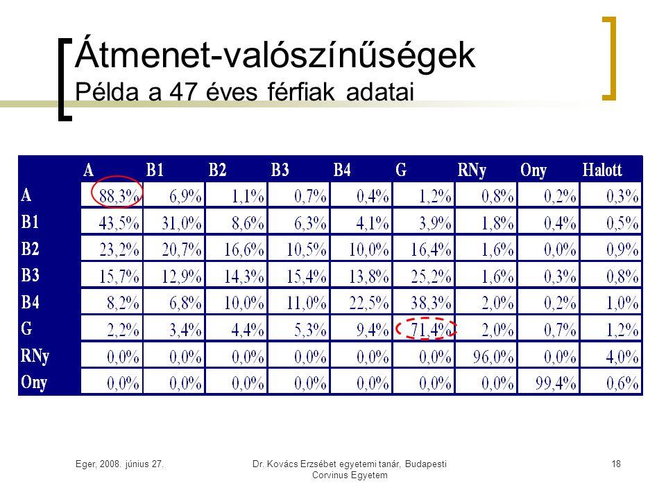 Eger, 2008. június 27.Dr. Kovács Erzsébet egyetemi tanár, Budapesti Corvinus Egyetem 18 Átmenet-valószínűségek Példa a 47 éves férfiak adatai