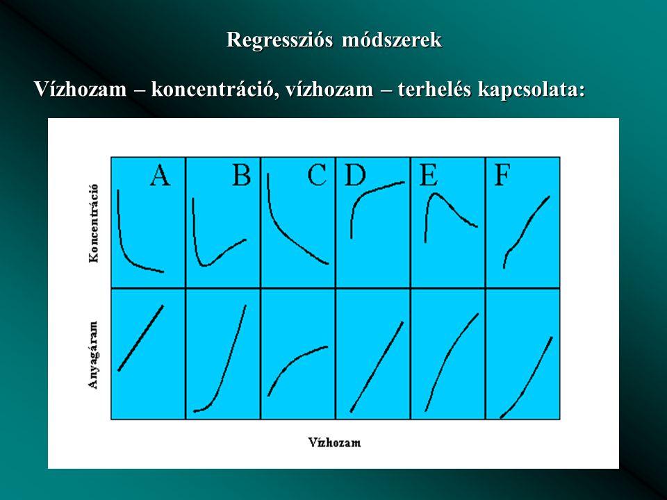 Regressziós módszerek Vízhozam – koncentráció, vízhozam – terhelés kapcsolata: