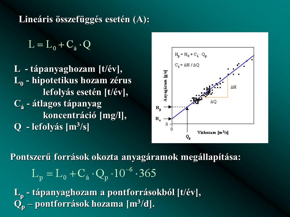 L - tápanyaghozam [t/év], L 0 - hipotetikus hozam zérus lefolyás esetén [t/év], C á - átlagos tápanyag koncentráció [mg/l], Q - lefolyás [m 3 /s] Pontszerű források okozta anyagáramok megállapítása: Lineáris összefüggés esetén (A): L p - tápanyaghozam a pontforrásokból [t/év], Q p – pontforrások hozama [m 3 /d].