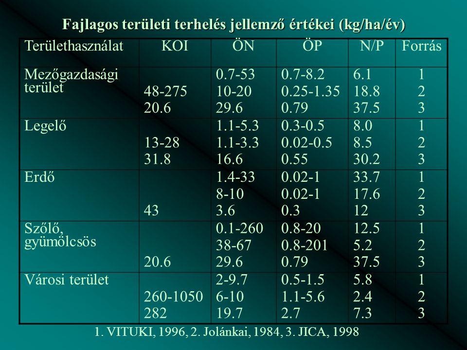Fajlagos területi terhelés jellemző értékei (kg/ha/év) TerülethasználatKOIÖNÖPN/PForrás Mezőgazdasági terület 48-275 20.6 0.7-53 10-20 29.6 0.7-8.2 0.25-1.35 0.79 6.1 18.8 37.5 123123 Legelő 13-28 31.8 1.1-5.3 1.1-3.3 16.6 0.3-0.5 0.02-0.5 0.55 8.0 8.5 30.2 123123 Erdő 43 1.4-33 8-10 3.6 0.02-1 0.3 33.7 17.6 12 123123 Szőlő, gyümölcsös 20.6 0.1-260 38-67 29.6 0.8-20 0.8-201 0.79 12.5 5.2 37.5 123123 Városi terület 260-1050 282 2-9.7 6-10 19.7 0.5-1.5 1.1-5.6 2.7 5.8 2.4 7.3 123123 1.