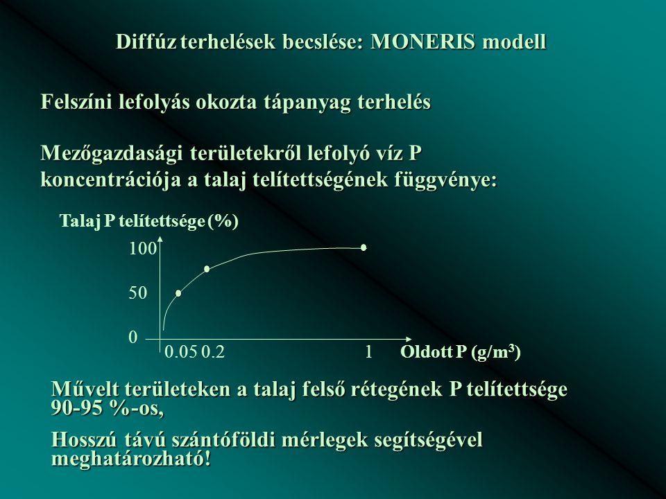 Diffúz terhelések becslése: MONERIS modell Felszíni lefolyás okozta tápanyag terhelés Mezőgazdasági területekről lefolyó víz P koncentrációja a talaj telítettségének függvénye: 100 50 0 Talaj P telítettsége (%) Oldott P (g/m 3 ) 0.05 0.21 Művelt területeken a talaj felső rétegének P telítettsége 90-95 %-os, Hosszú távú szántóföldi mérlegek segítségével meghatározható!