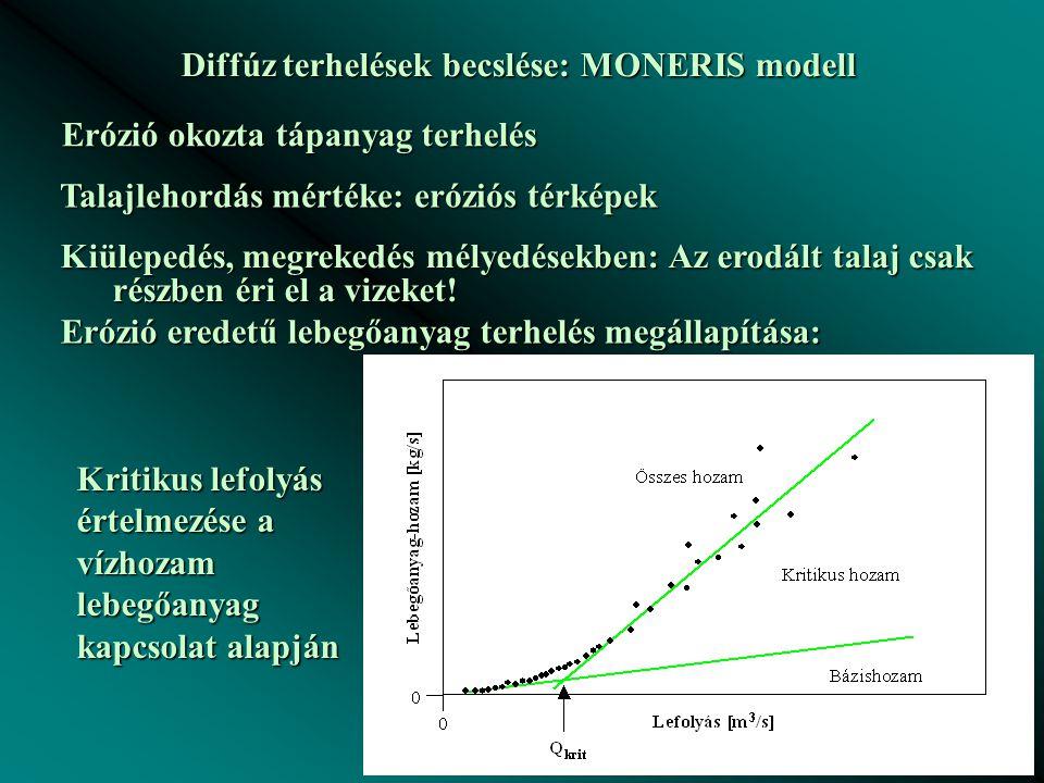 Diffúz terhelések becslése: MONERIS modell Erózió okozta tápanyag terhelés Talajlehordás mértéke: eróziós térképek Kiülepedés, megrekedés mélyedésekben: Az erodált talaj csak részben éri el a vizeket.