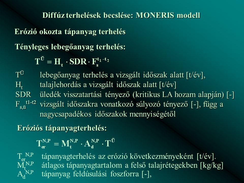 Diffúz terhelések becslése: MONERIS modell Erózió okozta tápanyag terhelés Tényleges lebegőanyag terhelés: T Ü lebegőanyag terhelés a vizsgált időszak alatt [t/év], H t talajlehordás a vizsgált időszak alatt [t/év] SDRüledék visszatartási tényező (kritikus LA hozam alapján) [-] F s,ü t1-t2 vizsgált időszakra vonatkozó súlyozó tényező [-], függ a nagycsapadékos időszakok mennyiségétől Eróziós tápanyagterhelés: T er N,P tápanyagterhelés az erózió következményeként [t/év].