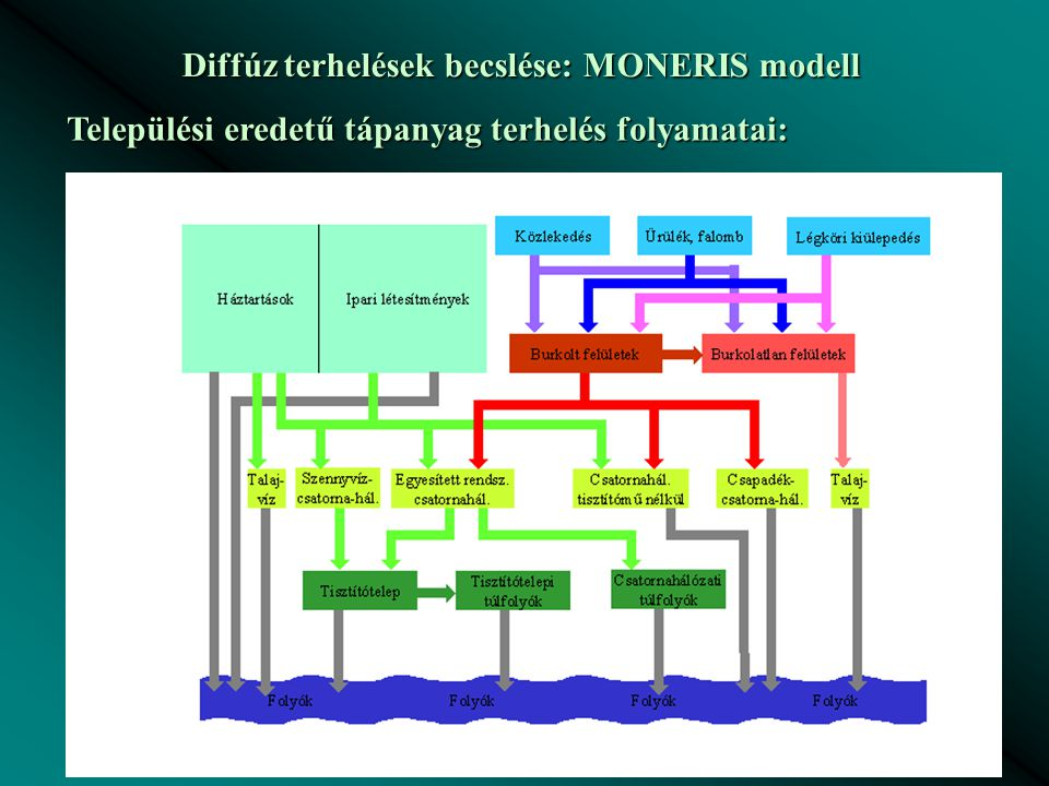 Diffúz terhelések becslése: MONERIS modell Települési eredetű tápanyag terhelés folyamatai: