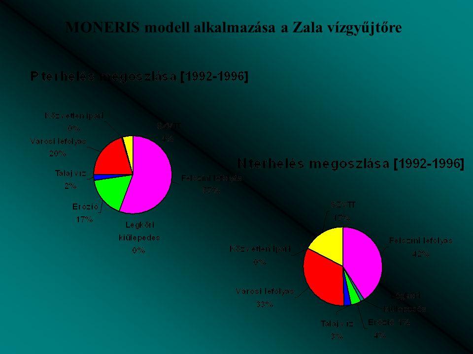 MONERIS modell alkalmazása a Zala vízgyűjtőre