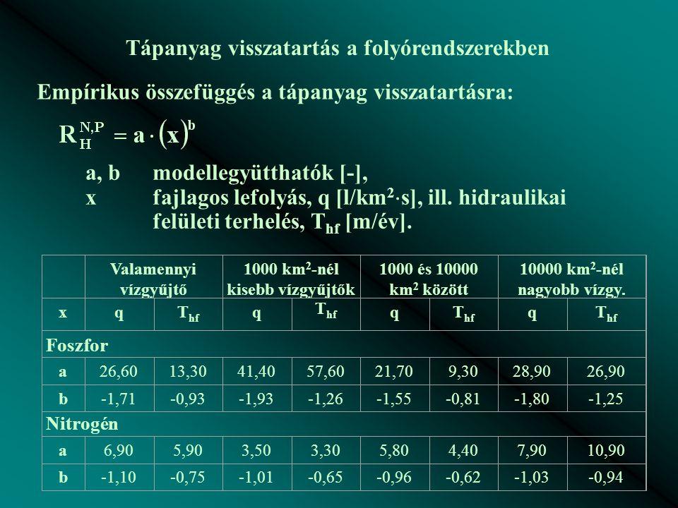 Valamennyi vízgyűjtő 1000 km 2 -nél kisebb vízgyűjtők 1000 és 10000 km 2 között 10000 km 2 -nél nagyobb vízgy. xqT hf q q q Foszfor a26,6013,3041,4057