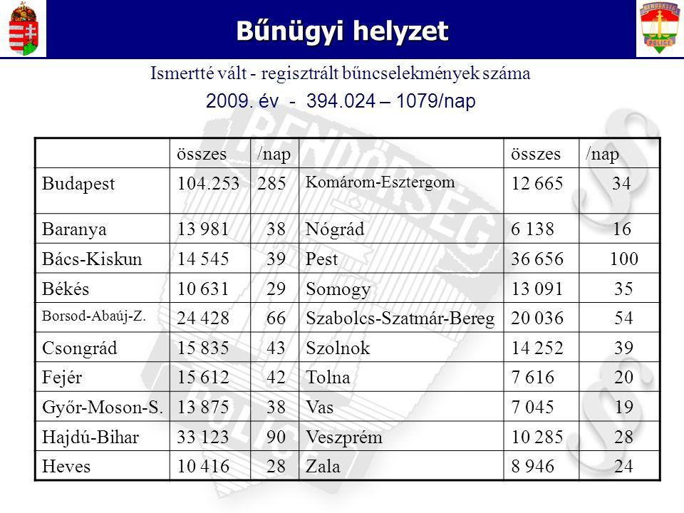 5 Bűnügyi helyzet összes/napösszes/nap Budapest104.253285 Komárom-Esztergom 12 665 34 Baranya13 981 38Nógrád6 138 16 Bács-Kiskun14 545 39Pest36 656 10