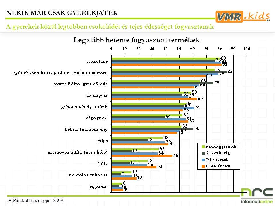 A gyerekek közül legtöbben csokoládét és tejes édességet fogyasztanak NEKIK MÁR CSAK GYEREKJÁTÉK A Piackutatás napja - 2009 Legalább hetente fogyasztott termékek