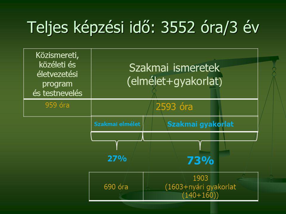 Teljes képzési idő: 3552 óra/3 év Közismereti, közéleti és életvezetési program és testnevelés Szakmai ismeretek (elmélet+gyakorlat ) 959 óra 2593 óra Szakmai elmélet Szakmai gyakorlat 690 óra 1903 (1603+nyári gyakorlat (140+160)) 27% 73%