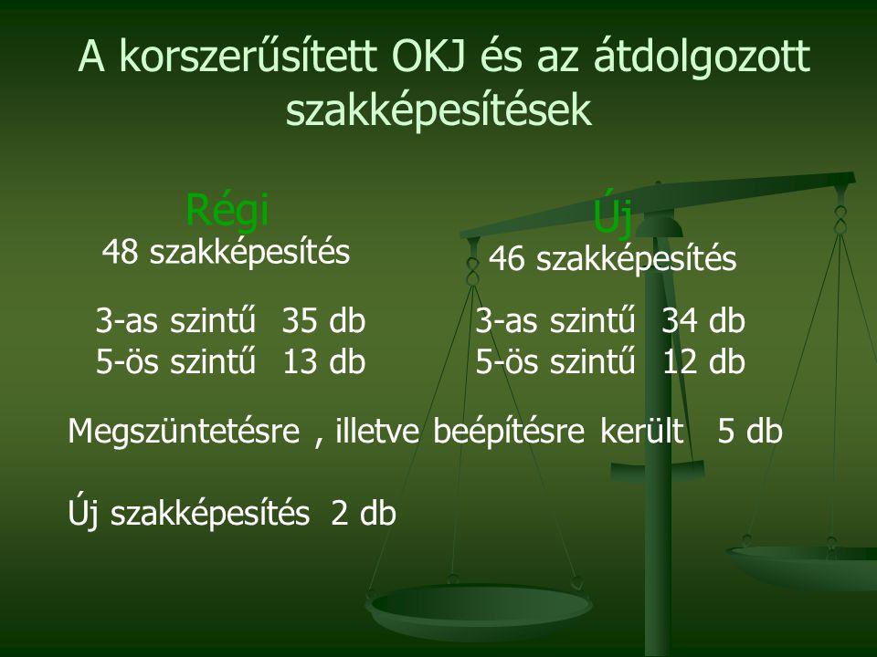 A korszerűsített OKJ és az átdolgozott szakképesítések jogszabályi bevezetése 4 féle képzési lehetőség 2011.