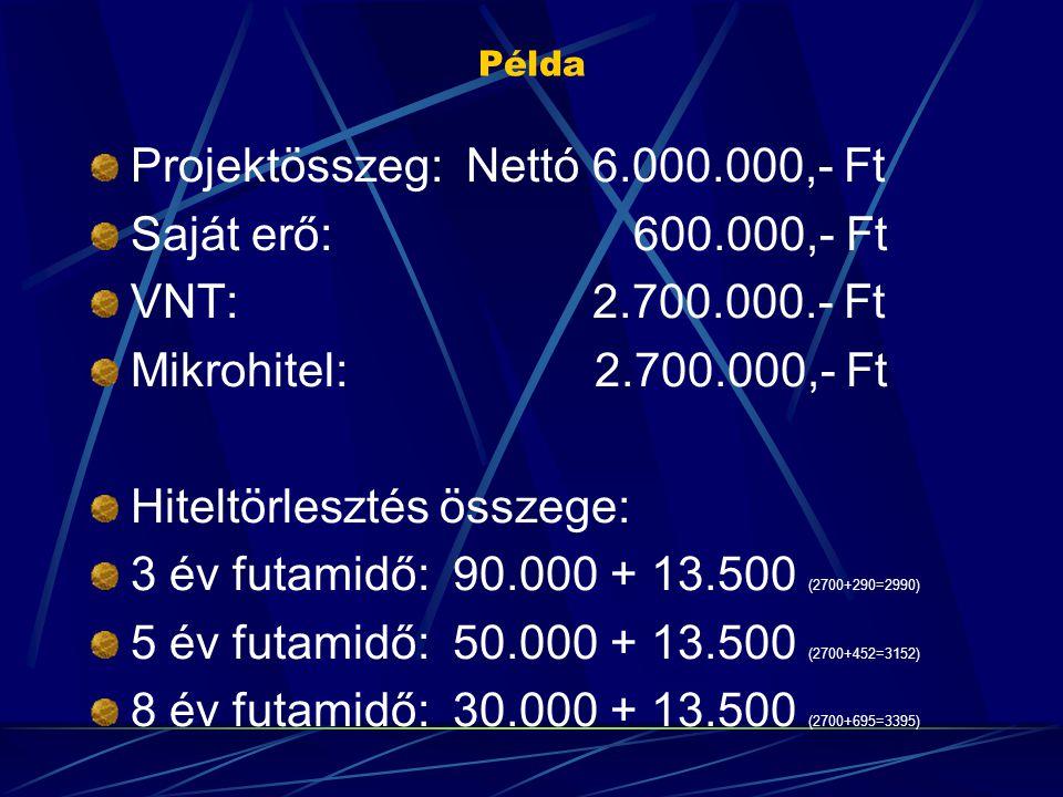 Példa Projektösszeg: Nettó 6.000.000,- Ft Saját erő: 600.000,- Ft VNT: 2.700.000.- Ft Mikrohitel: 2.700.000,- Ft Hiteltörlesztés összege: 3 év futamidő: 90.000 + 13.500 (2700+290=2990) 5 év futamidő: 50.000 + 13.500 (2700+452=3152) 8 év futamidő: 30.000 + 13.500 (2700+695=3395)