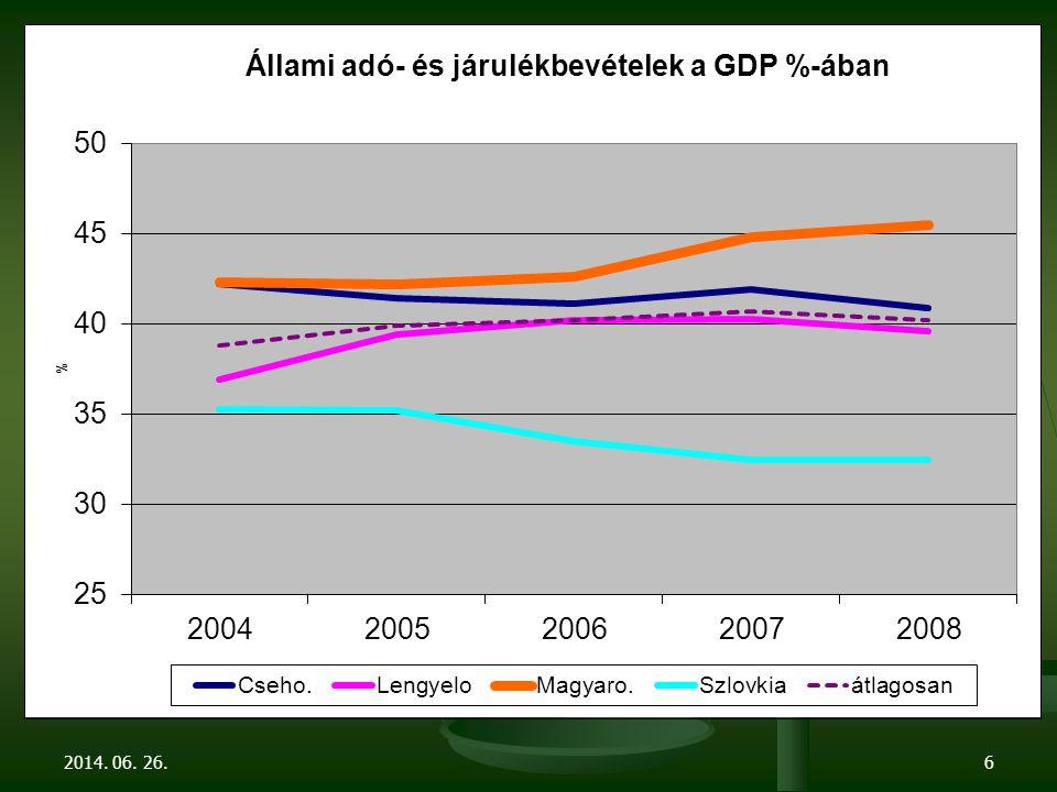"""A válságkezelő pálya fő veszélye:  Ugyanazt a hibát követjük el, mint a konvergencia- programkor, holott most rosszabb állapotú a gazdaság, mint 2006-ban  Egyoldalú egyensúlyi törekvés  Fiskális szemléletű probléma megközelítés  A válságot tekintjük a bajok forrásának  A megnyert időt nem használjuk fel a rendszerek, a struktúrák átalakítására  Feléljük, """"elégetjük erőforrásainkat, tartalékainkat  A mostani pálya nem fenntartható."""