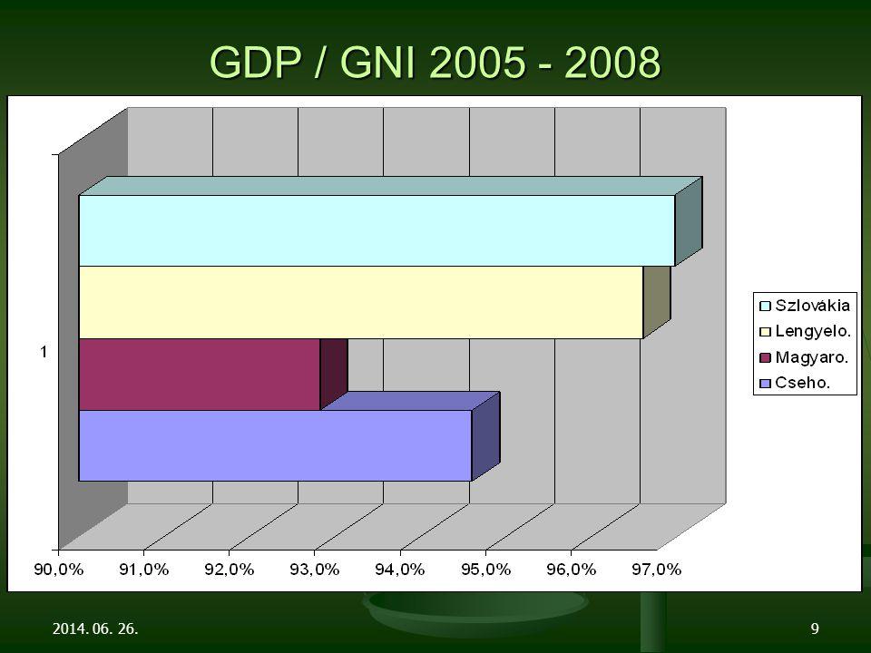 GDP / GNI 2005 - 2008 2014. 06. 26.9