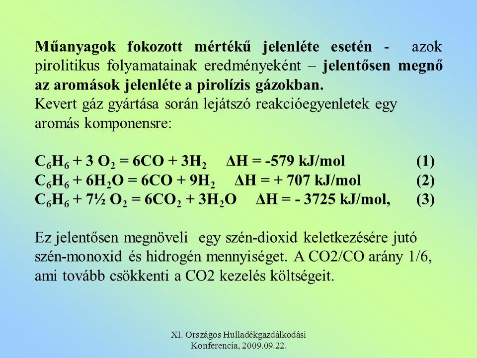 Műanyagok fokozott mértékű jelenléte esetén - azok pirolitikus folyamatainak eredményeként – jelentősen megnő az aromások jelenléte a pirolízis gázokban.