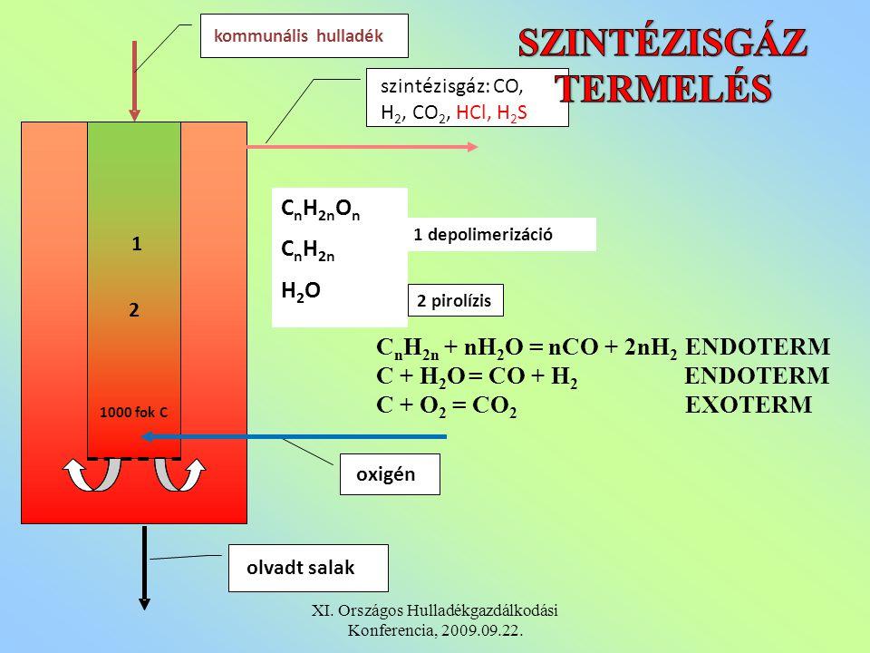 oxigén 1 depolimerizáció 1000 fok C kommunális hulladék olvadt salak szintézisgáz: CO, H 2, CO 2, HCl, H 2 S C n H 2n O n C n H 2n H 2 O 2 pirolízis 1 2 C n H 2n + nH 2 O = nCO + 2nH 2 ENDOTERM C + H 2 O = CO + H 2 ENDOTERM C + O 2 = CO 2 EXOTERM XI.
