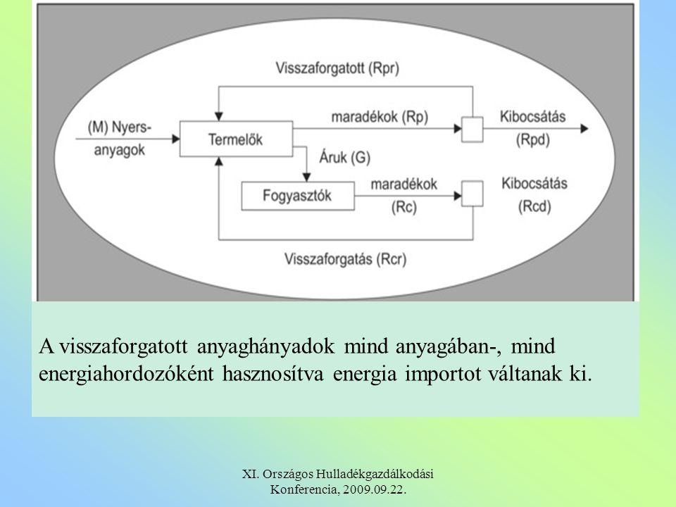 A visszaforgatott anyaghányadok mind anyagában-, mind energiahordozóként hasznosítva energia importot váltanak ki.