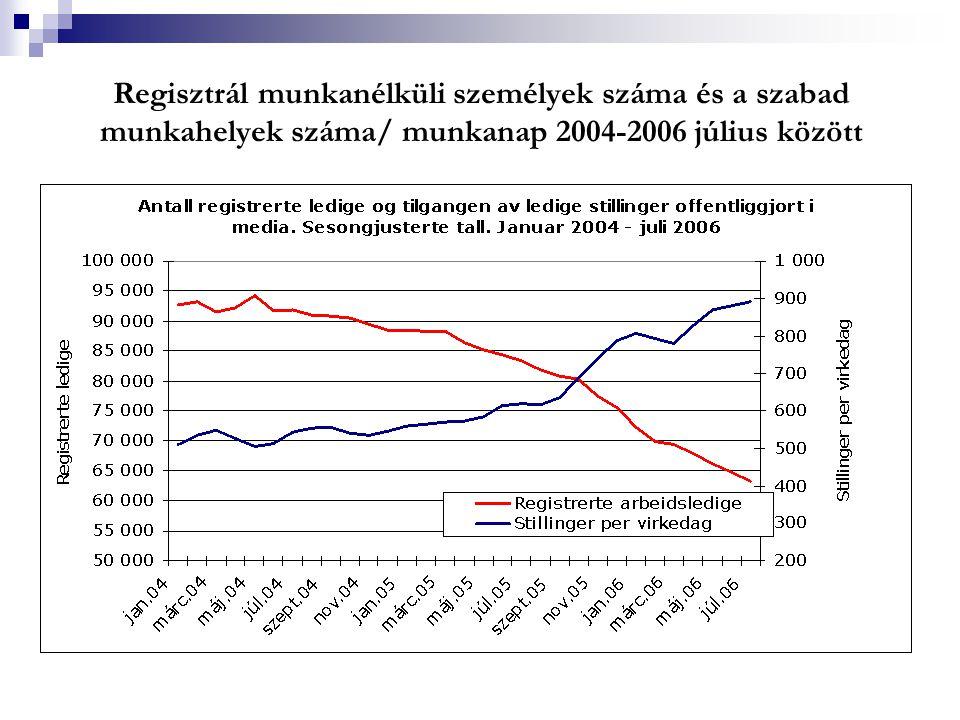 Regisztrál munkanélküli személyek száma és a szabad munkahelyek száma/ munkanap 2004-2006 július között