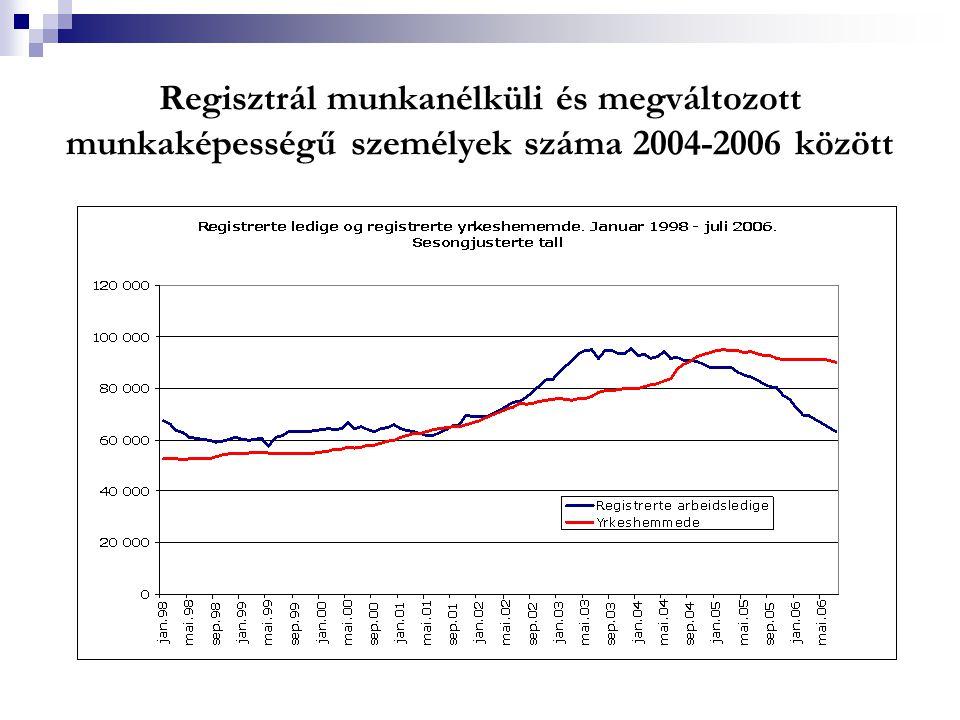 Regisztrál munkanélküli és megváltozott munkaképességű személyek száma 2004-2006 között