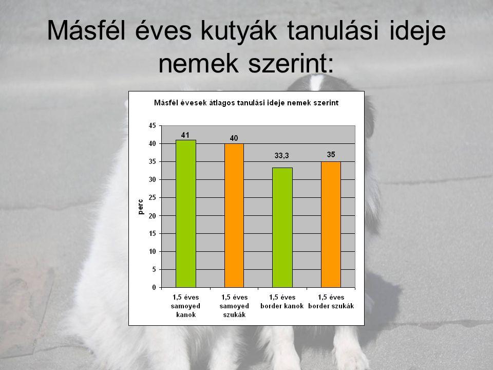Másfél éves kutyák tanulási ideje nemek szerint: