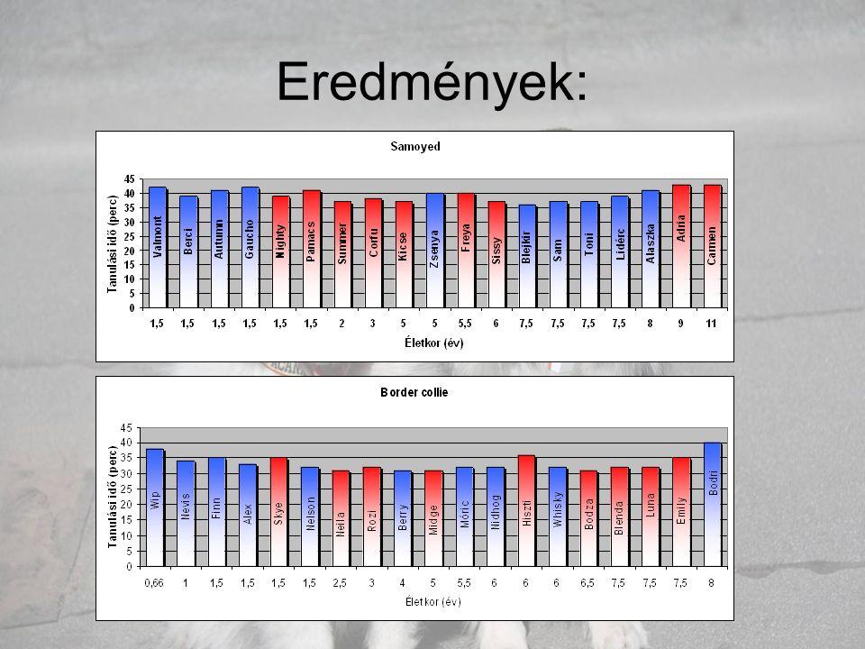 Samoyedek és borderek átlagos összehasonlítása: •A samoyedek átlagéletkora: 4,9 év •border colliek átlagéletkora: 4,4 év •Borderek gyorsabban tanulnak