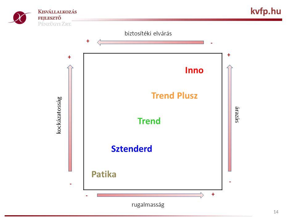 14 biztosítéki elvárás Patika Sztenderd Trend Trend Plusz Inno + + + + kockázatosság - - - - rugalmasság árazás kvfp.hu