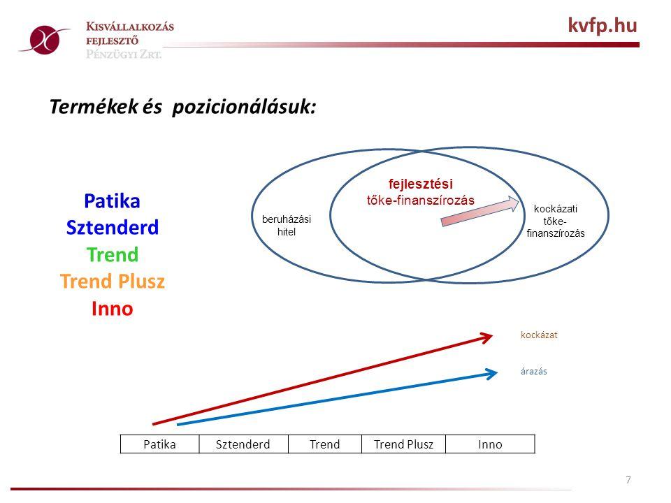 Termékek és pozicionálásuk: 7 PatikaSztenderdTrendTrend PluszInno kockázati tőke- finanszírozás beruházási hitel fejlesztési tőke-finanszírozás Patika Sztenderd Trend Trend Plusz Inno kockázat árazás kvfp.hu