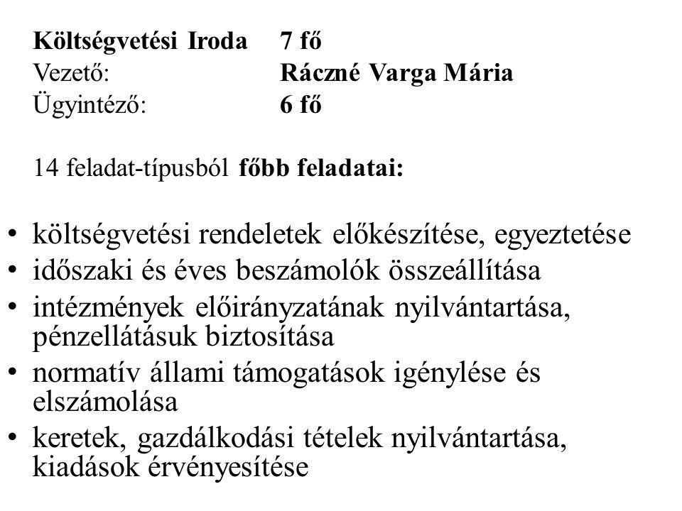 Költségvetési Iroda7 fő Vezető:Ráczné Varga Mária Ügyintéző:6 fő 14 feladat-típusból főbb feladatai: • költségvetési rendeletek előkészítése, egyeztet