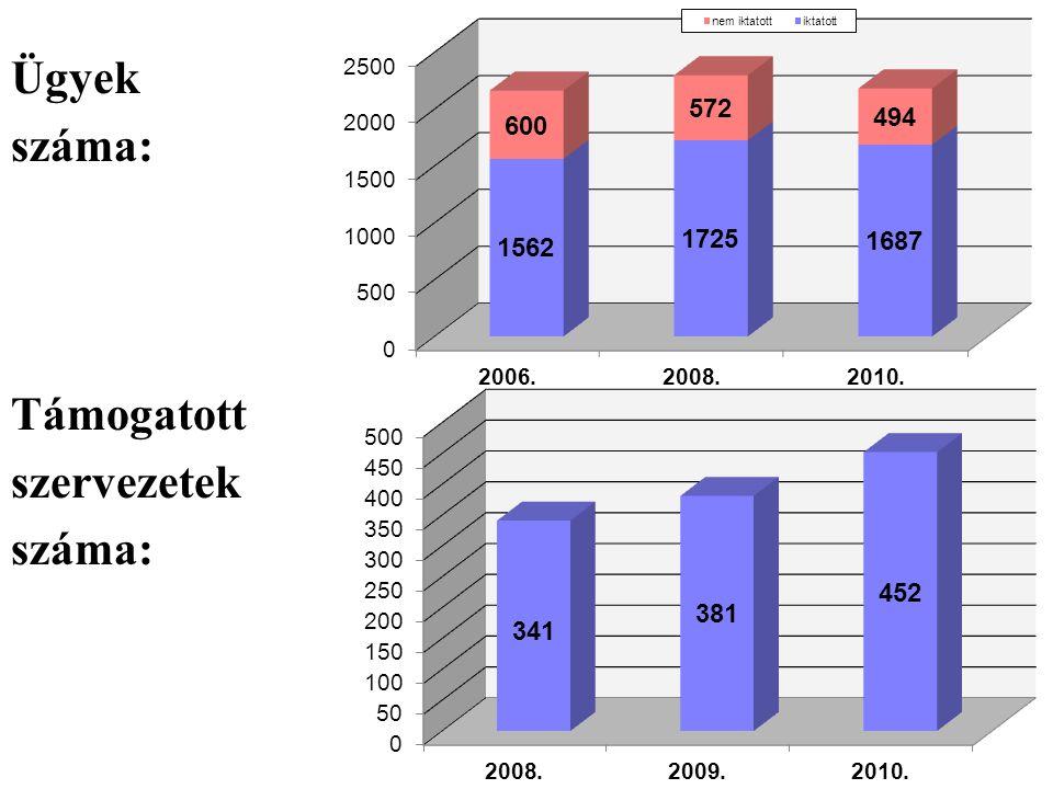 Ügyek száma: Támogatott szervezetek száma: