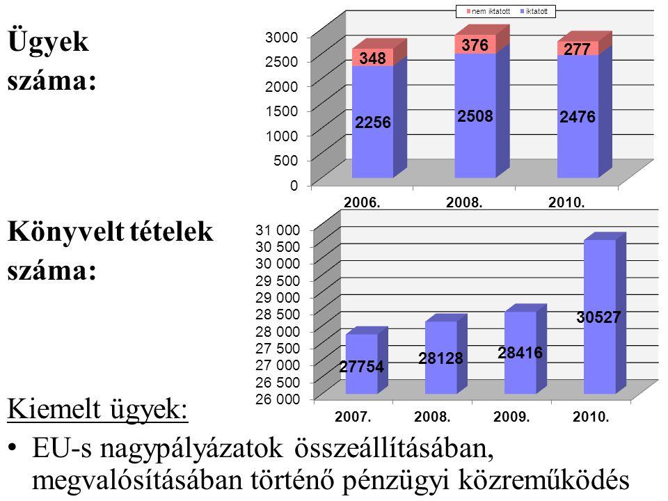Ügyek száma: Könyvelt tételek száma: Kiemelt ügyek: • EU-s nagypályázatok összeállításában, megvalósításában történő pénzügyi közreműködés