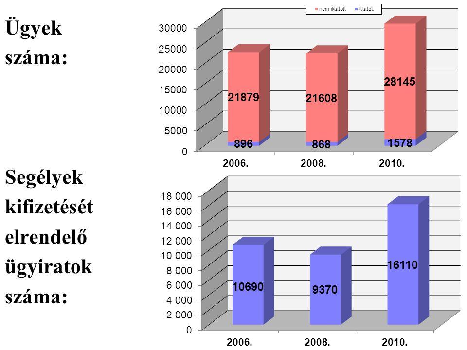 Ügyek száma: Segélyek kifizetését elrendelő ügyiratok száma: