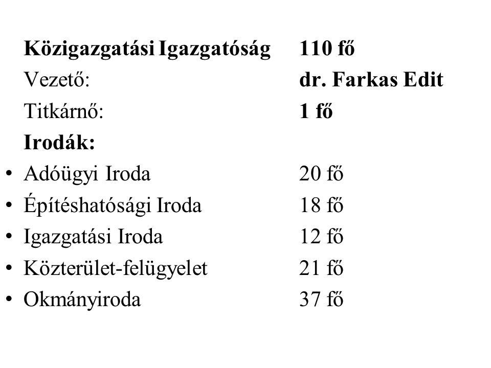 Közigazgatási Igazgatóság110 fő Vezető:dr. Farkas Edit Titkárnő:1 fő Irodák: • Adóügyi Iroda20 fő • Építéshatósági Iroda18 fő • Igazgatási Iroda12 fő