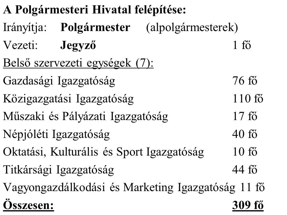 A Polgármesteri Hivatal felépítése: Irányítja:Polgármester(alpolgármesterek) Vezeti:Jegyző1 fő Belső szervezeti egységek (7): Gazdasági Igazgatóság76