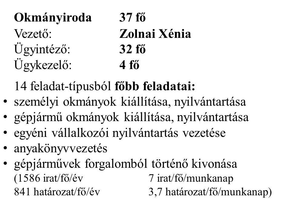 Okmányiroda37 fő Vezető:Zolnai Xénia Ügyintéző:32 fő Ügykezelő:4 fő 14 feladat-típusból főbb feladatai: • személyi okmányok kiállítása, nyilvántartása