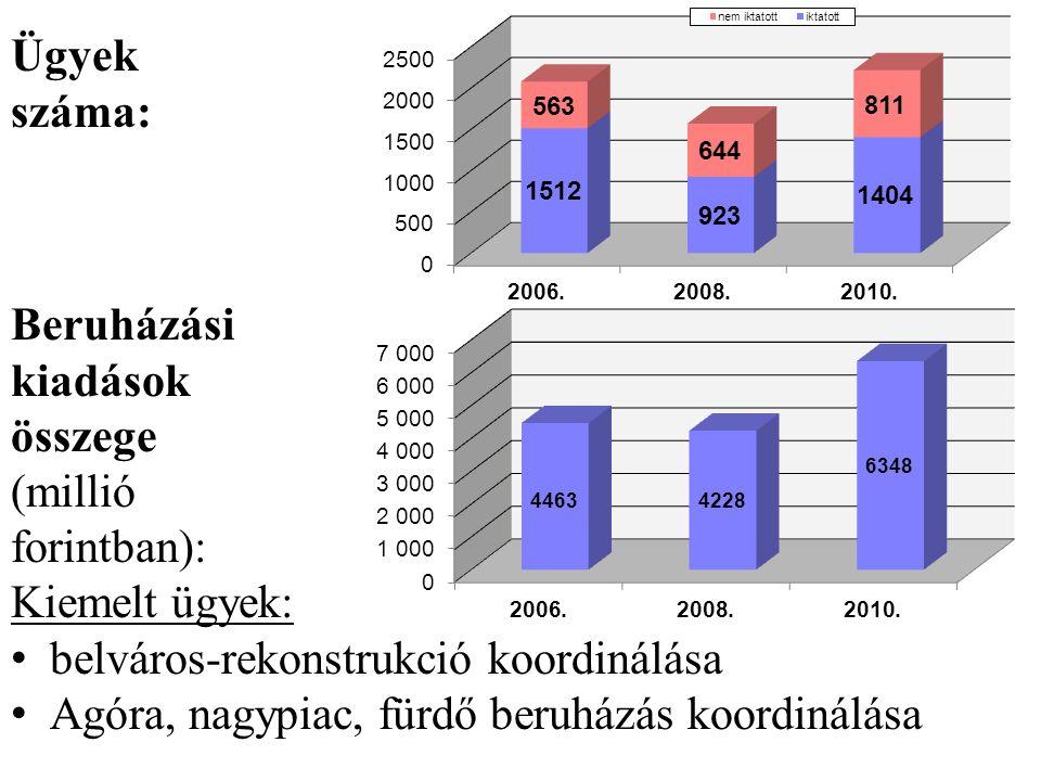 Ügyek száma: Beruházási kiadások összege (millió forintban): Kiemelt ügyek: • belváros-rekonstrukció koordinálása • Agóra, nagypiac, fürdő beruházás k