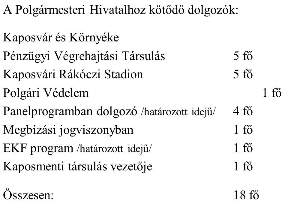 A Polgármesteri Hivatalhoz kötődő dolgozók: Kaposvár és Környéke Pénzügyi Végrehajtási Társulás5 fő Kaposvári Rákóczi Stadion5 fő Polgári Védelem1 fő