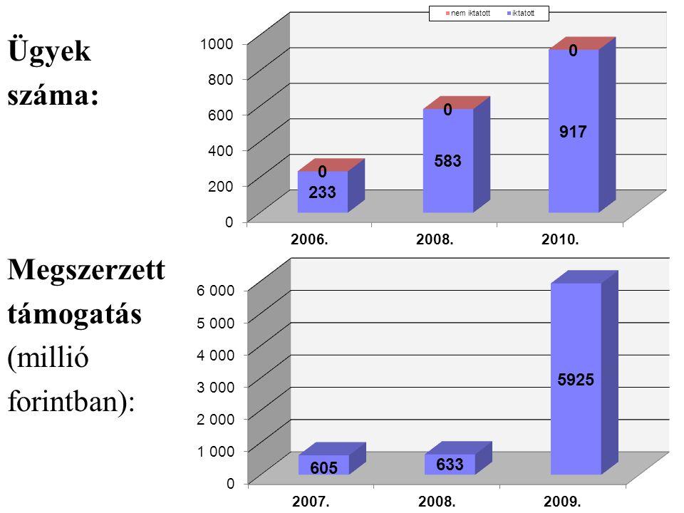 Ügyek száma: Megszerzett támogatás (millió forintban):