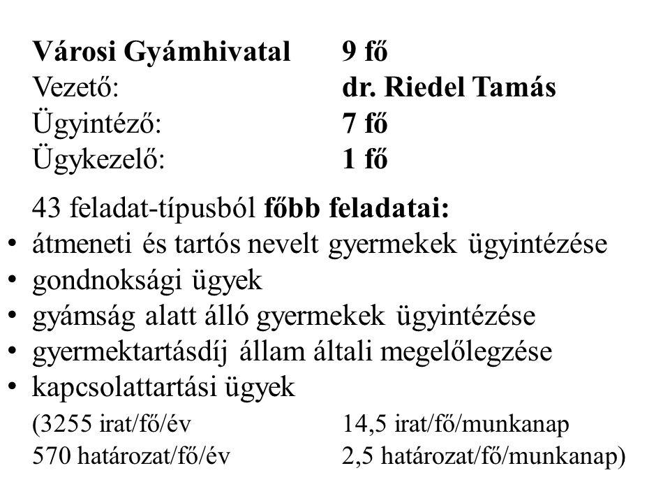 Városi Gyámhivatal9 fő Vezető:dr. Riedel Tamás Ügyintéző:7 fő Ügykezelő:1 fő 43 feladat-típusból főbb feladatai: • átmeneti és tartós nevelt gyermekek