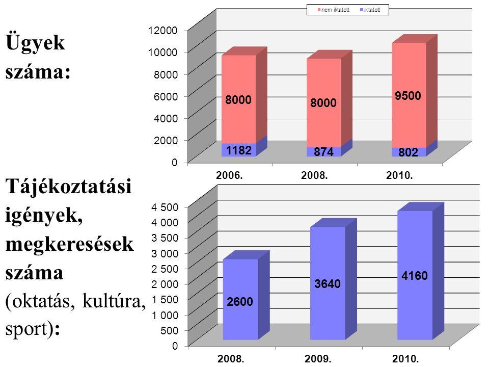 Ügyek száma: Tájékoztatási igények, megkeresések száma (oktatás, kultúra, sport):
