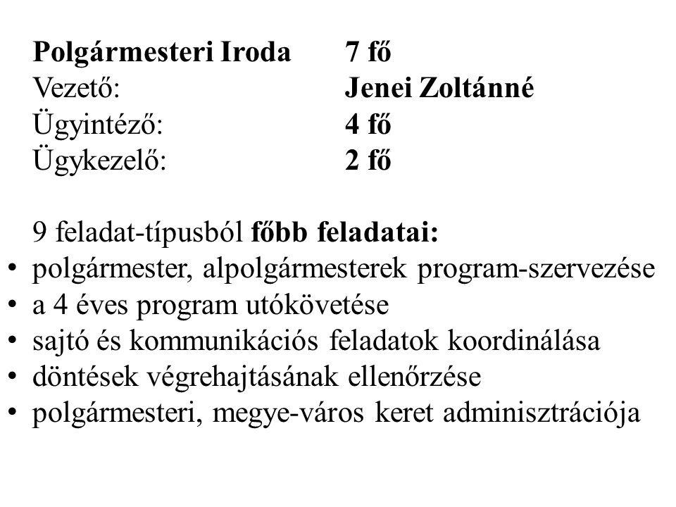 Polgármesteri Iroda7 fő Vezető:Jenei Zoltánné Ügyintéző:4 fő Ügykezelő:2 fő 9 feladat-típusból főbb feladatai: • polgármester, alpolgármesterek progra
