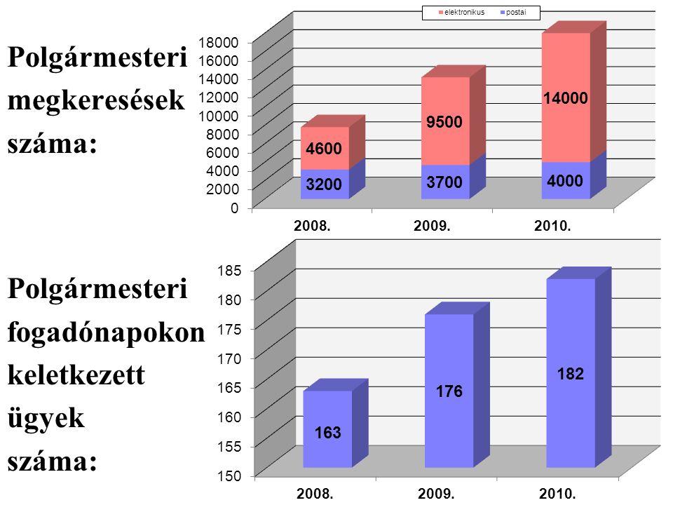 Polgármesteri megkeresések száma: Polgármesteri fogadónapokon keletkezett ügyek száma: