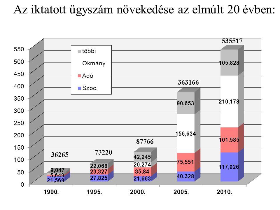 Az iktatott ügyszám növekedése az elmúlt 20 évben: 36265 73220 87766 363166 535517