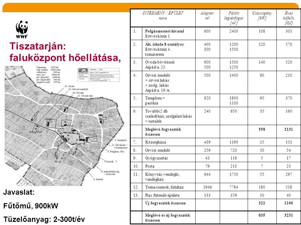 Tiszatarján: faluközpont hőellátása, INTÉZMÉNY / ÉPÜLET neve Alapter. m 2 Fűtött légtérfogat [m 3 ] Csúcsigény [kW] Éves hőfelh. [GJ] 1.Polgármesteri