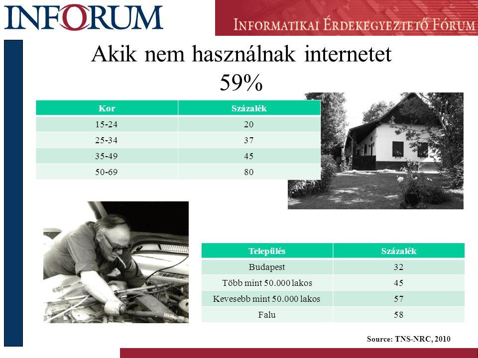 Akik nem használnak internetet 59% KorSzázalék 15-2420 25-3437 35-4945 50-6980 Source: TNS-NRC, 2010 TelepülésSzázalék Budapest32 Több mint 50.000 lakos45 Kevesebb mint 50.000 lakos57 Falu58