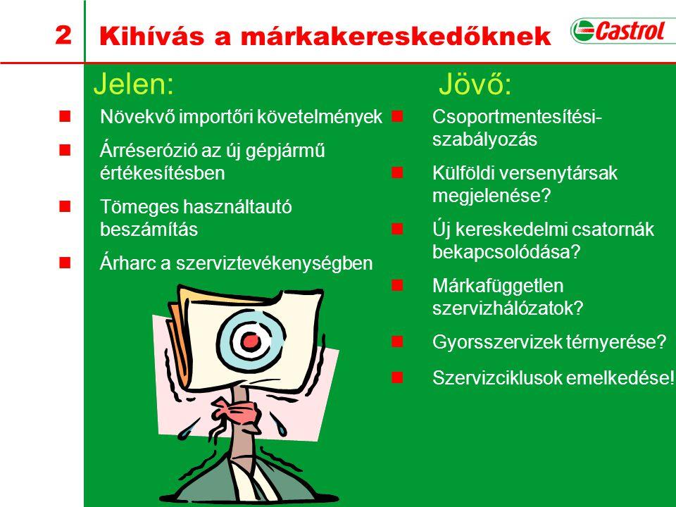 A kenőanyag igazi szerepe a márkakereskedés életében Varsányi Gyula GÉMOSZ konferencia Győr, 2003.