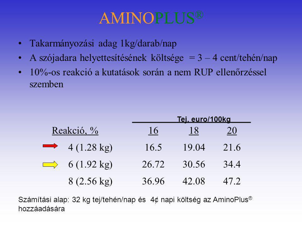 AMINOPLUS ® •Takarmányozási adag 1kg/darab/nap •A szójadara helyettesítésének költsége = 3 – 4 cent/tehén/nap •10%-os reakció a kutatások során a nem RUP ellenőrzéssel szemben Reakció, %161820 4 (1.28 kg)16.519.0421.6 6 (1.92 kg)26.7230.5634.4 8 (2.56 kg)36.9642.0847.2 Tej, euro/100kg Számítási alap: 32 kg tej/tehén/nap és 4¢ napi költség az AminoPlus ® hozzáadására
