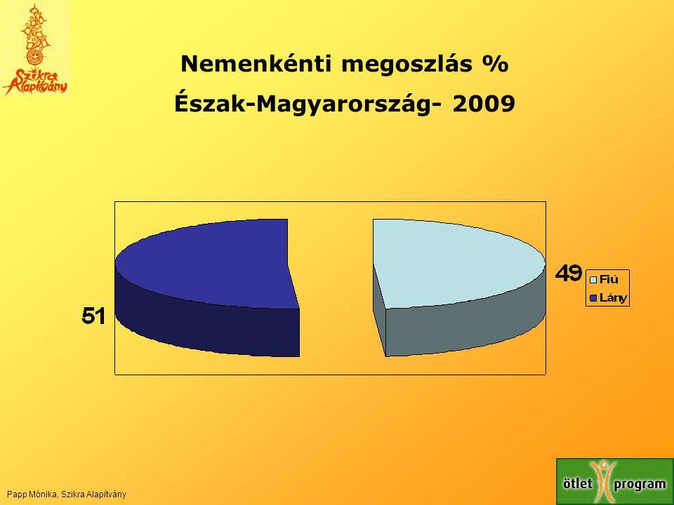 Nemenkénti megoszlás % Észak-Magyarország- 2009 Papp Mónika, Szikra Alapítvány