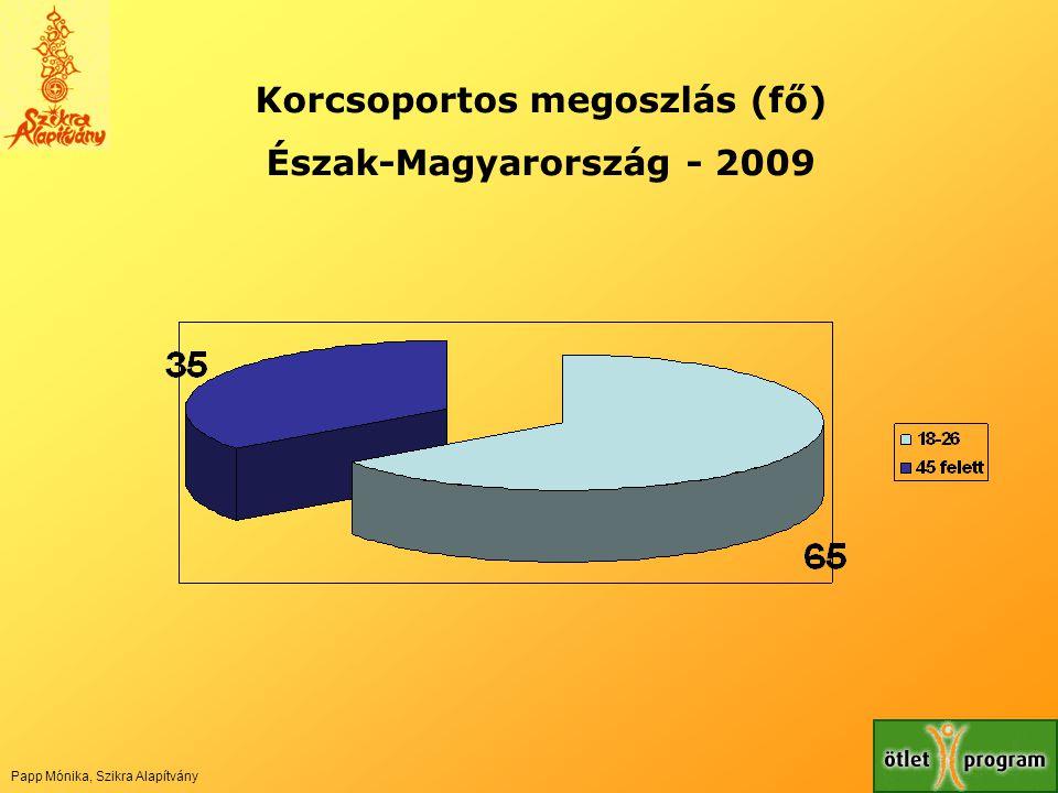Korcsoportos megoszlás (fő) Észak-Magyarország - 2009 Papp Mónika, Szikra Alapítvány